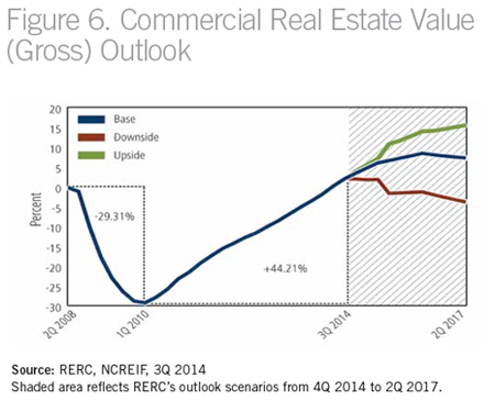 Utah investment real estate