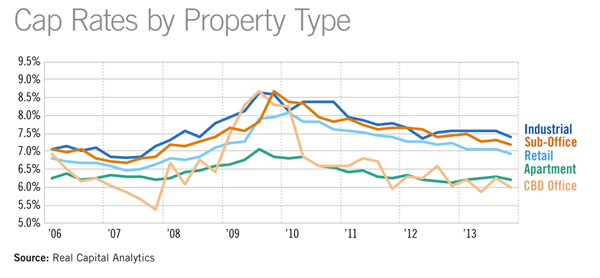 Cap Rates by Property Type