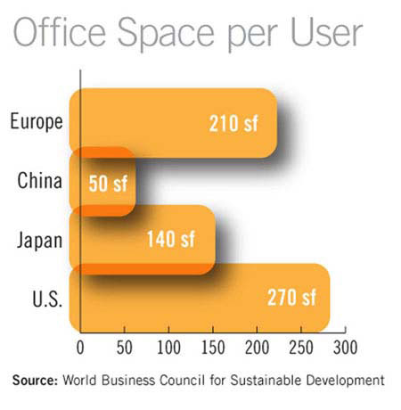 How Much Space Do We Need Ccim Institute