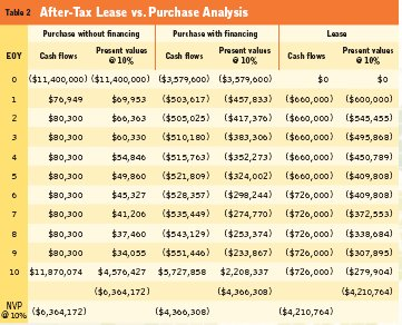 ACCA F9 Discounted Cash Flow Further Aspects, Lease versus Buy