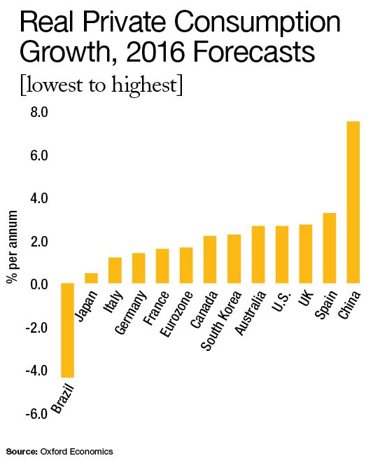 Here are the 2016 forecasts for real private consumption by country from lowest percent per year to highest: (1) Brazil, is the only country here to show negative growth, (2) Japan, (3) Italy, (4) Germany, (5) France, (6) Eurozone, (7) Canada, (8) South Korea, (9) Australia, (10) U.S., (11) UK, (12) Spain, and (13) China, which grew more than double than Spain.