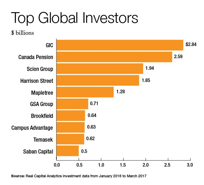 Top Ten Global Investors: #1 GIC at $2.84 billion. #2 Canada Pension at $2.59 billion. #3 Scion Group at $1.94 billion. #4 Harrison Street at $1.85 billion. #5 Mapletree at $1.28 billion. #6 GSA Group at $0.71 billion. #7 Brookfield at $0.64 billion. #8 Campus Advantage at $0.63 billion. #9 Temasek at $0.62 billion. #10 Saban Capital at $0.5 billion. Source: Real Capital Analytics investment data from January 2016 to March 2017.