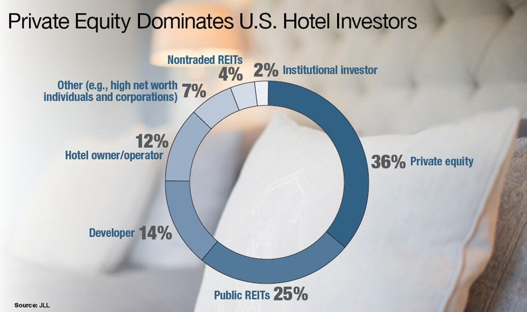 Private Equity Dominates U.S. Hotel Investors (Source: JLL)