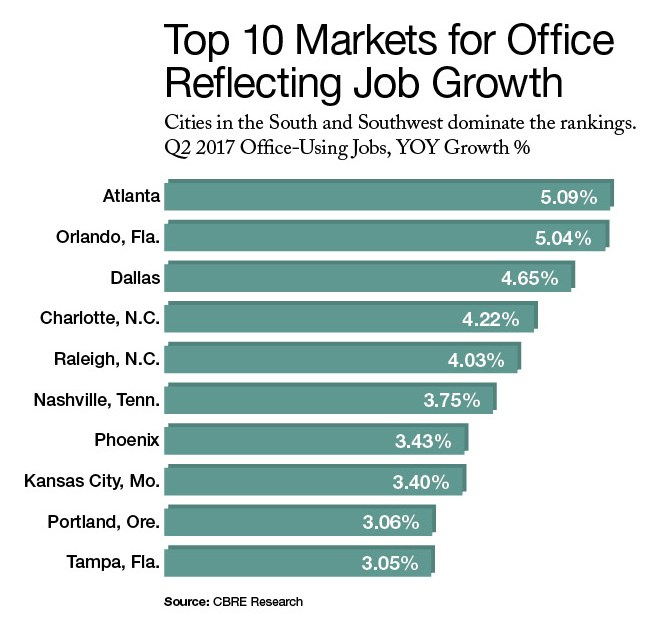 Top Markets for Office Refleting Job Growth (Source: CBRE Research)