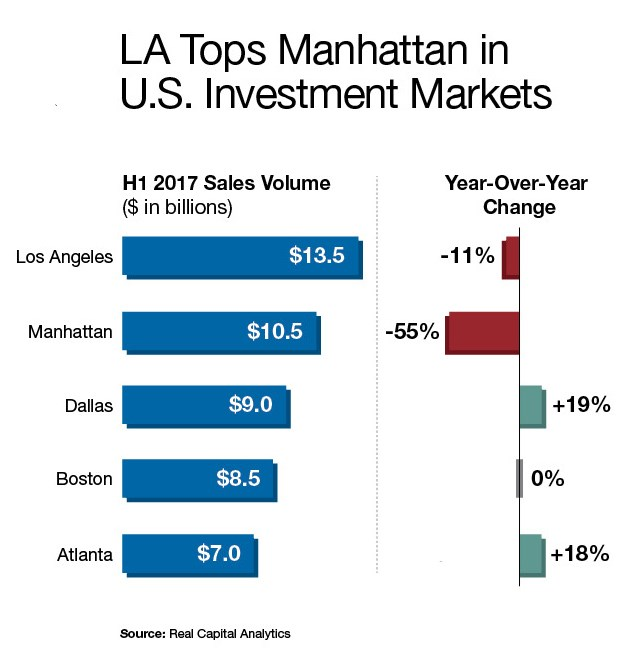L.A. Tops Manhattan in U.S. Investment Markets (Source: Real Capital Analytics)