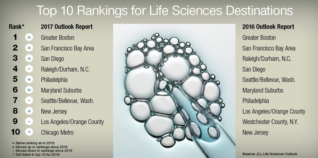 Top 10 Rankings for Life Sciences Destinations (Source: JLL Life Sciences Outlook)