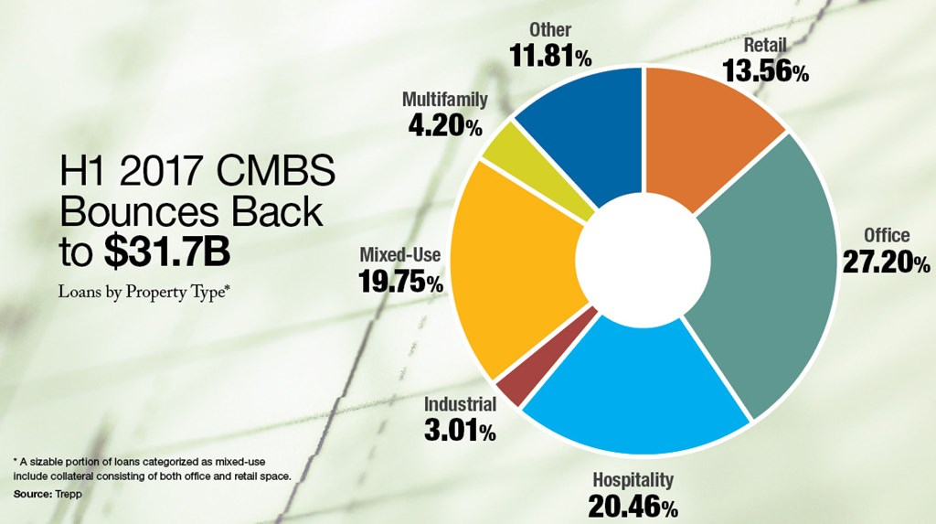 H1 2017 CMBS Bounces Back to $31.7B (Source: Trepp)