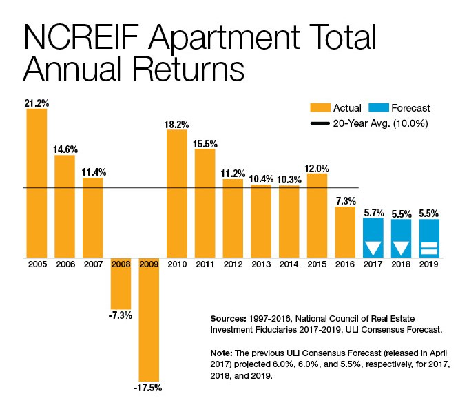 NCREIF Apartment Total Annual Returns. Source: National Council of Real Estate Investment Fiduciaries, ULI Consensus Forecast