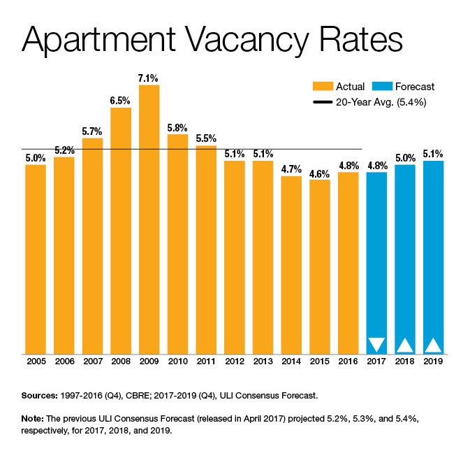Apartment Vacancy Rates (Source: CBRE, ULI Consensus Forecast)