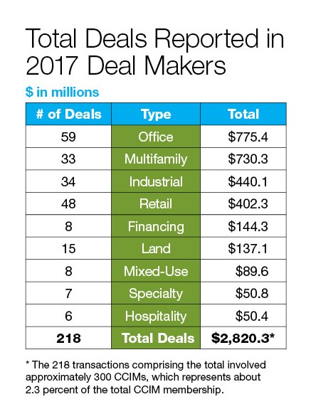 Total Deals Reported in 2017 Deal Makers: There were 218 deals totaling $2,820.3 million