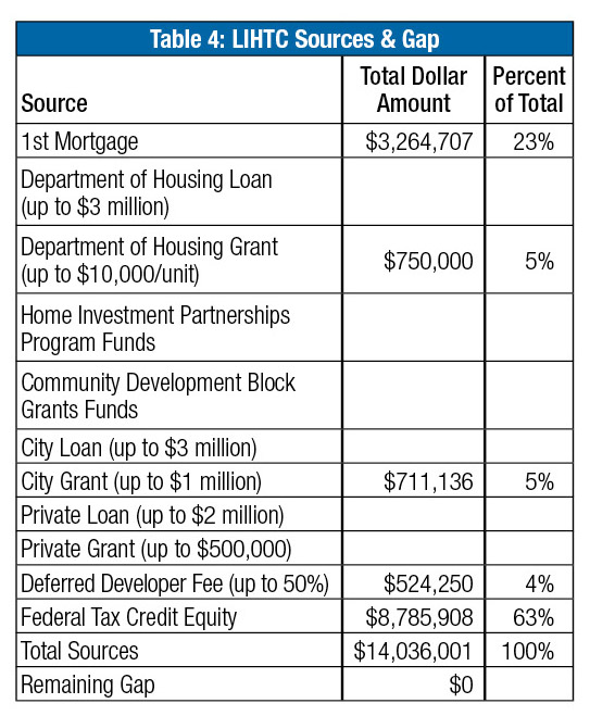 Incenting Development: Use the LIHTC Program to Help Fund