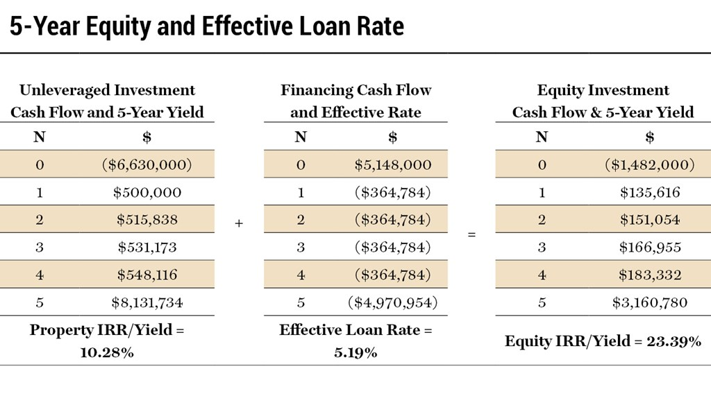 5-Year Equity and Effective Loan Rate - Chart