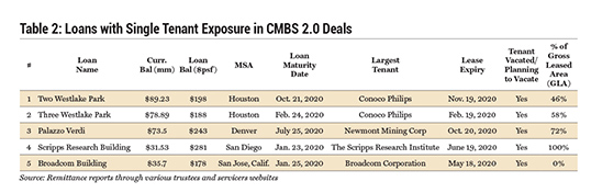 Loans with Single Tenant Exposure in CMBS 2.0 Deals