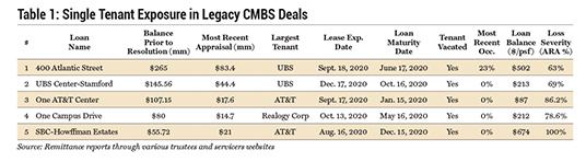 Single Tenant Exposure in Legacy CMBS Deals