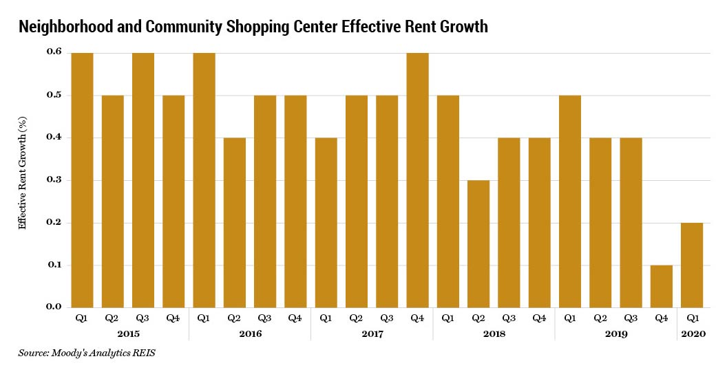 Neighborhood and Community Shopping Center Effective Rent Growth