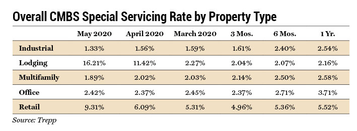 Overall CMBS Special Servicing Rate by Property