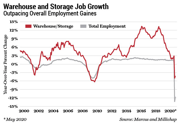 Warehouse and Storage Job Growth