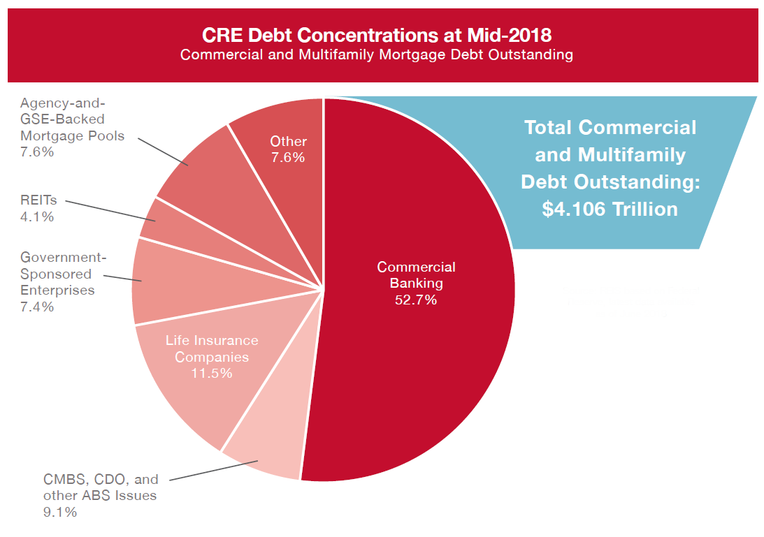 CRE Debt Concentrations at Mid-2018 Graph