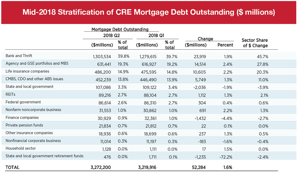 Mid-2018 Stratification of CRE Mortgage Debt Outstanding