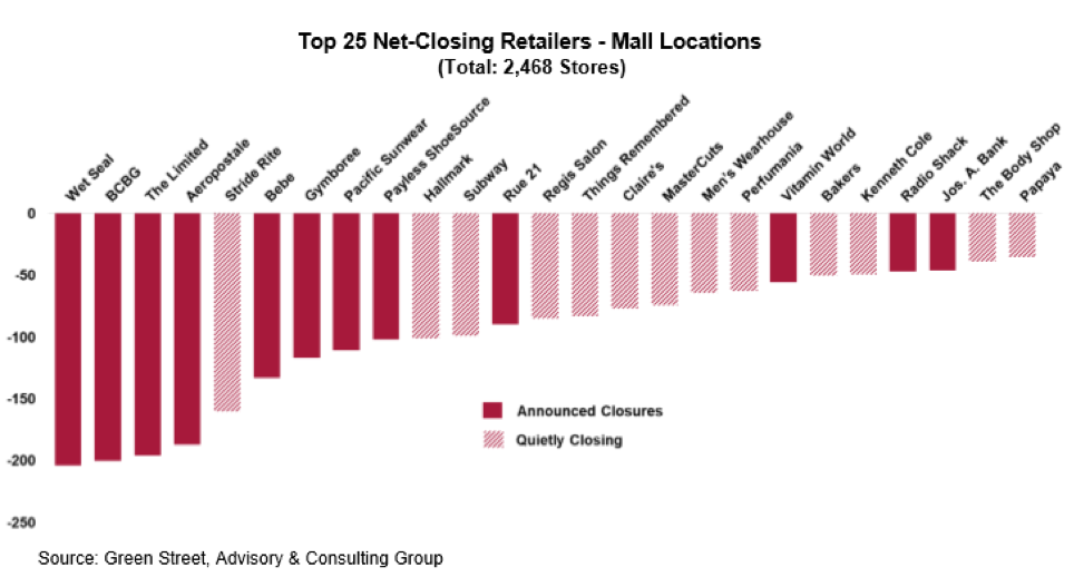 Net Closing Inline Stores