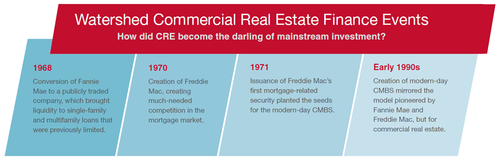 Watershed Commercial Real Estate Finance Events